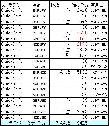 QuickShift多通貨ペアポートフォリオ 6月第2週