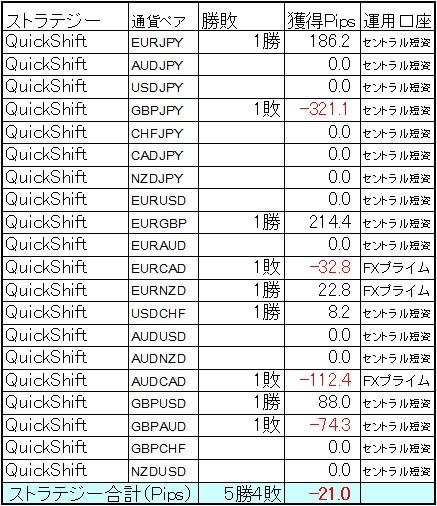 QuickShift多通貨ペアポートフォリオ 7月第1週