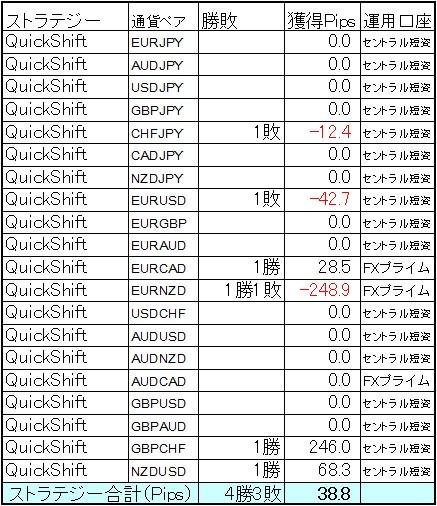 QuickShift多通貨ペアポートフォリオ7月第3週