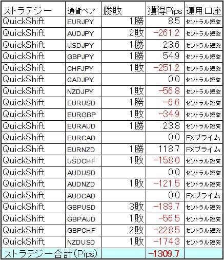 QuickShift多通貨ペアポートフォリオ 8月第1週の結果