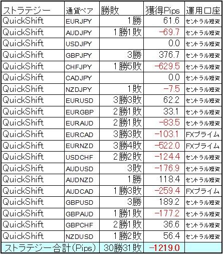 QuickShift多通貨ペアポートフォリオ 7月の結果