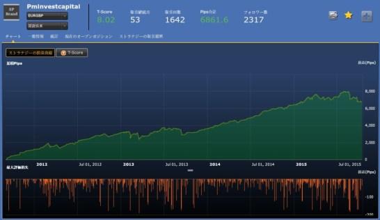 Pminvestcapital(EURGBP)フォワード実績