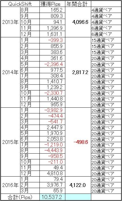 QuickShift多通貨ペアポートフォリオ通算成績は微増!