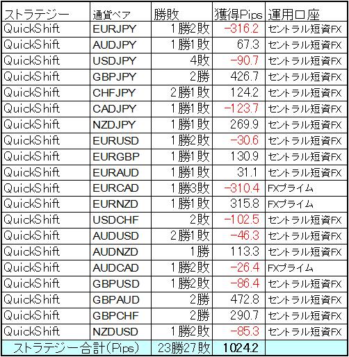 FX自動売買 QuickShift 9月前半戦1~16日までの結果