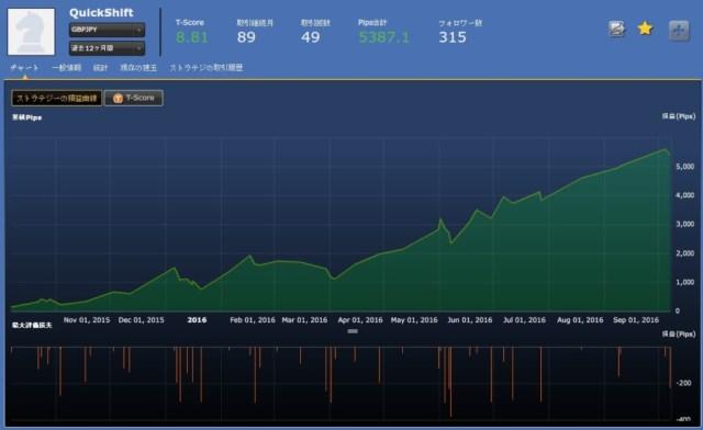 QuickShift(GBPJPY)過去1年間実績