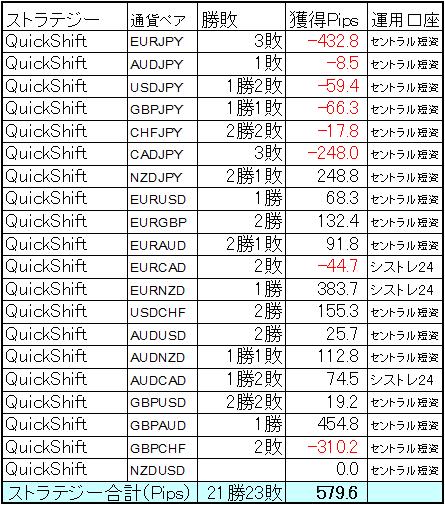 ミラートレーダーQuickShift12月の結果