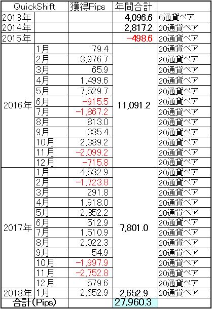 ミラートレーダーQuickShift通算成績2018年1月