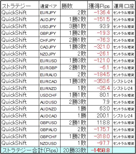 QuickShift多通貨運用 2018年3月の結果