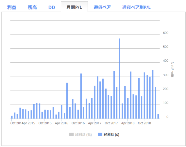 「Apolloトレードシステム」月間PL