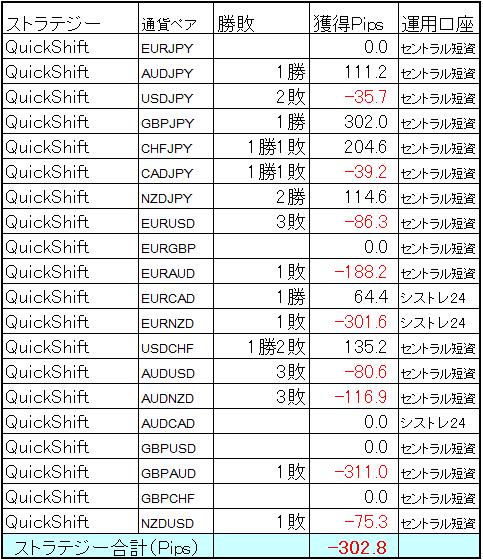 QuickShift多通貨ペアポートフォリオ 2020年1月の結果