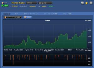 Home Runs(EURUSD)