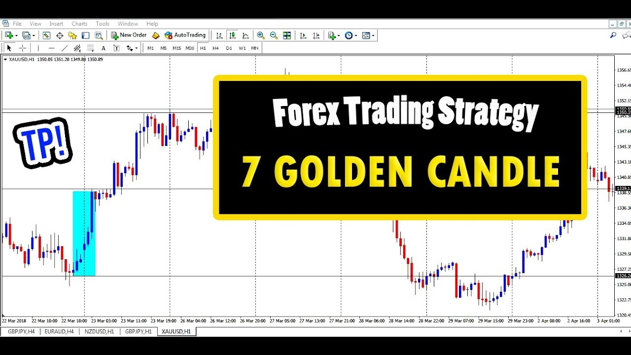 Currency trading Technique : GOLD/XAUUSD - seven Golden ...