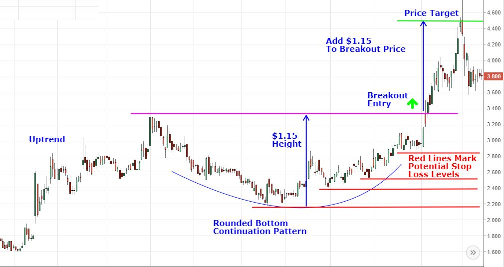 Chart Patterns Round Bottoms