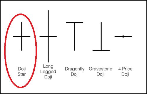Doji Chart Pattern