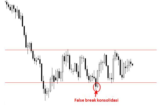 False break consolidation