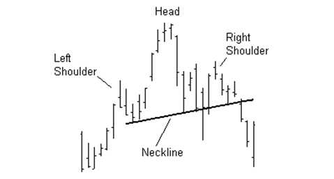 Forex Technical Indicators