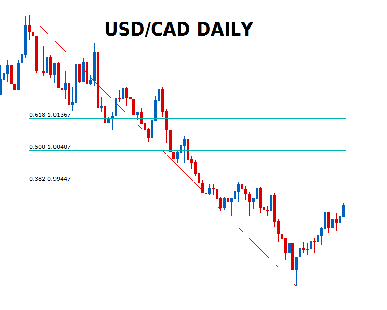 Daily Forex Chart