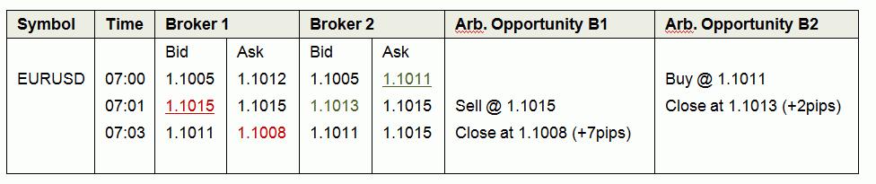Forex arbitrage on live excel