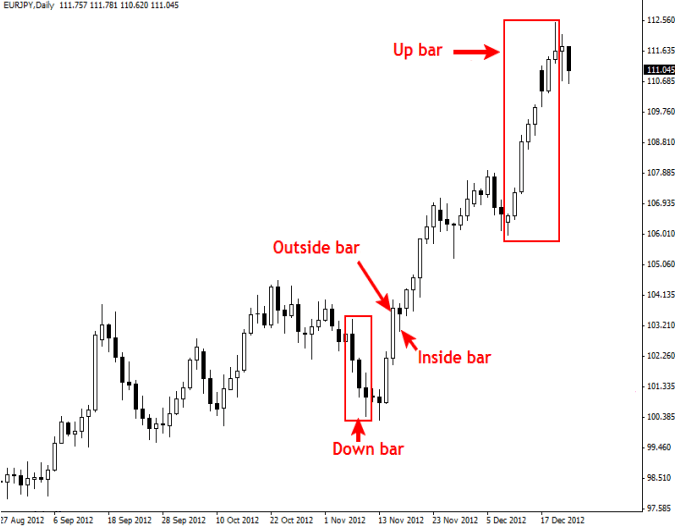 Price action forex