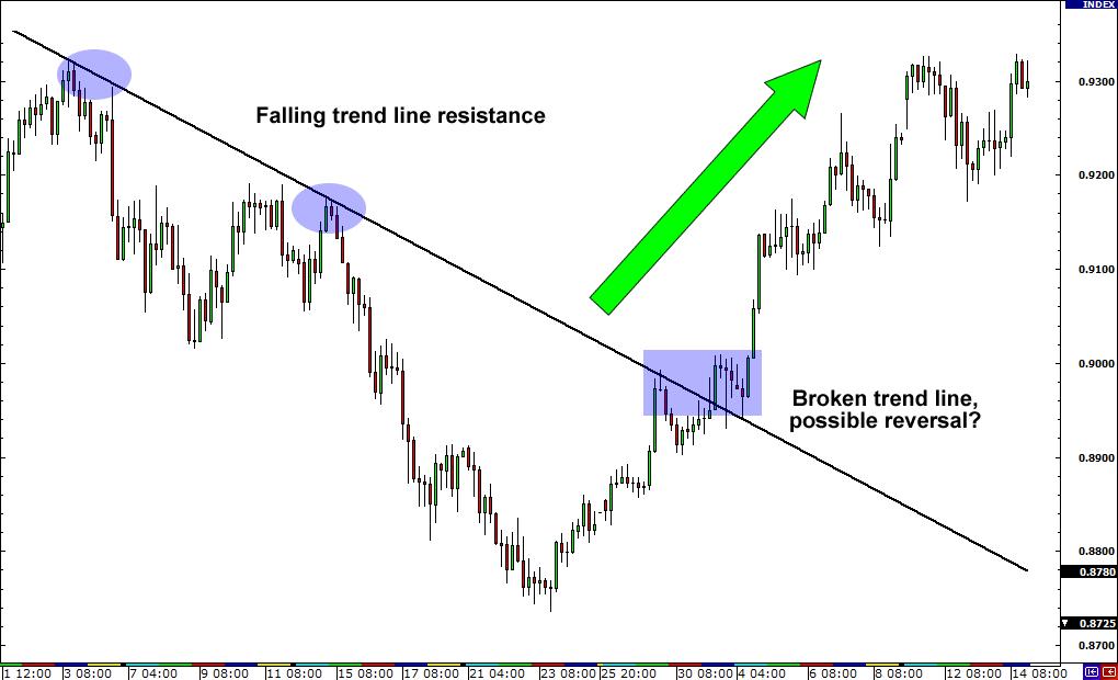 forex reversal trendline