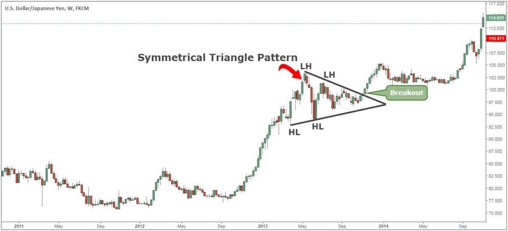 Chart pattern on Forex