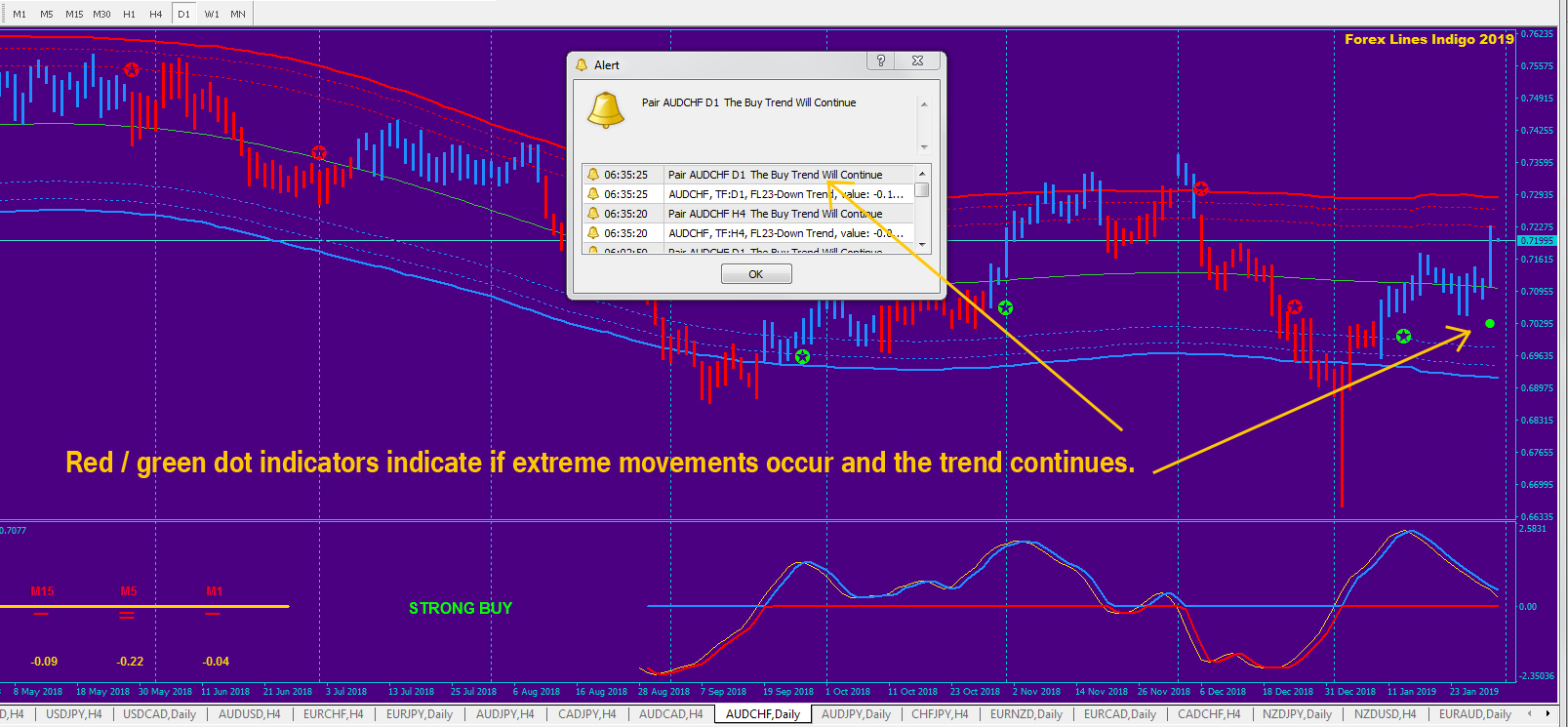 Forex lines 7 indicator free download