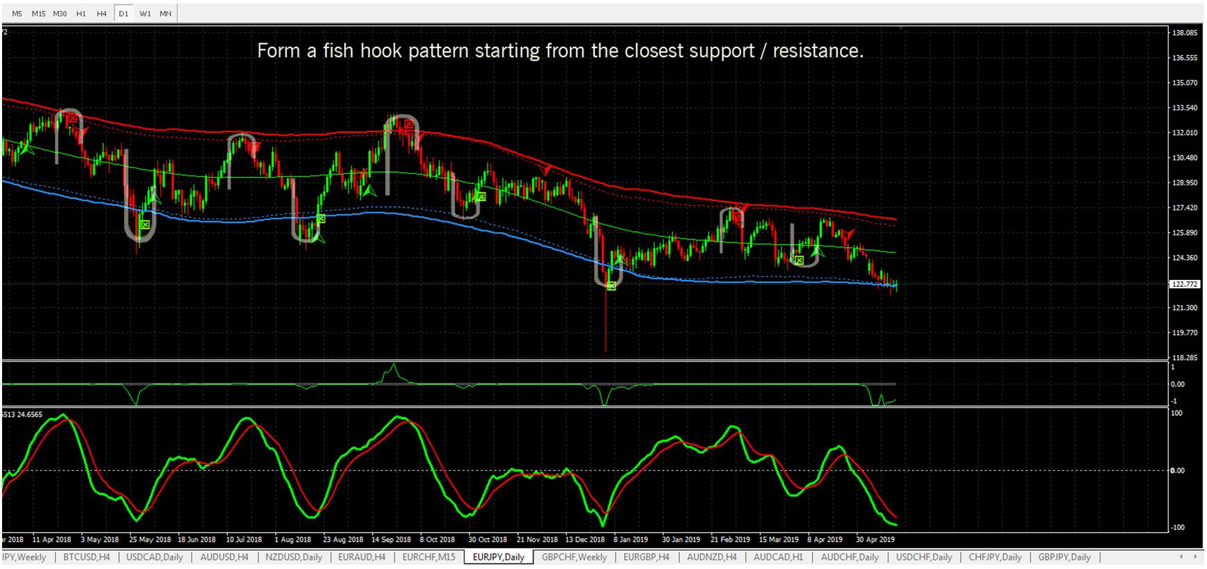 forex4live fish hook pattern