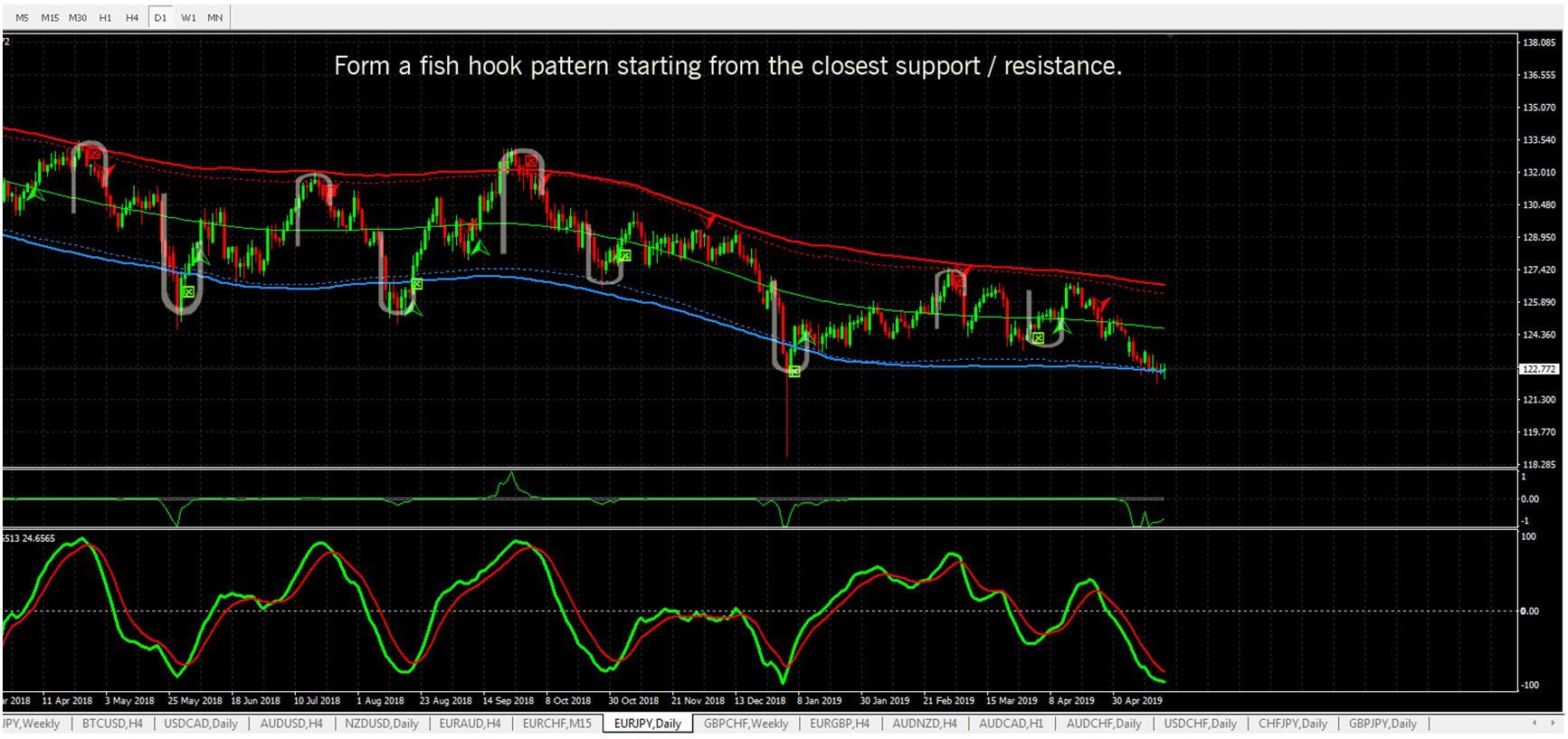 Forex Signals No Repaint, MT4 indicators. | Accurate Forex Signals, Very Simple and Consistent