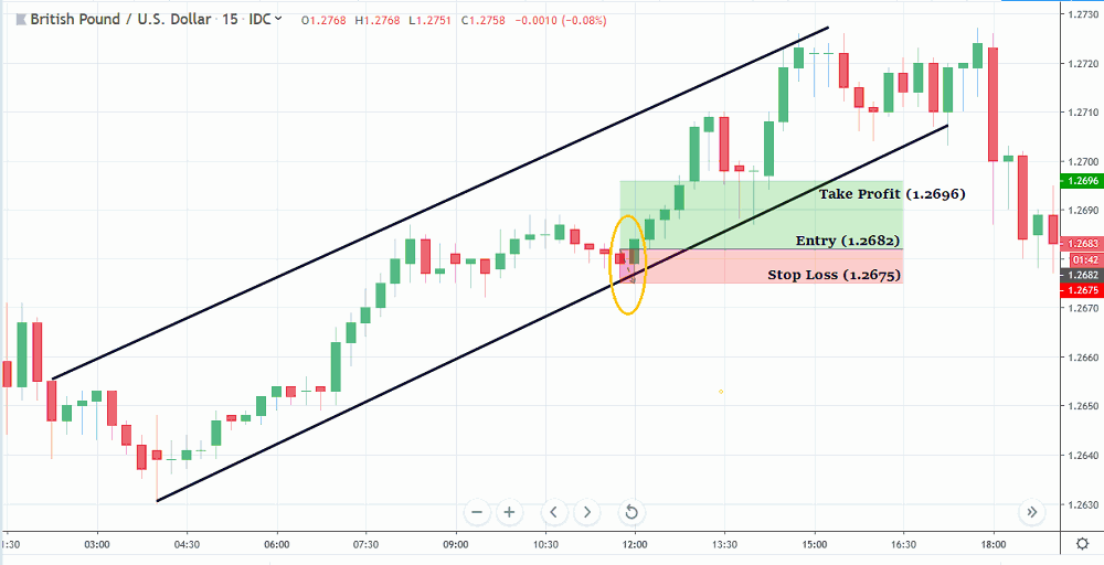 Example Entry Buy