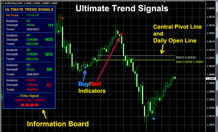 best trade signal for forex
