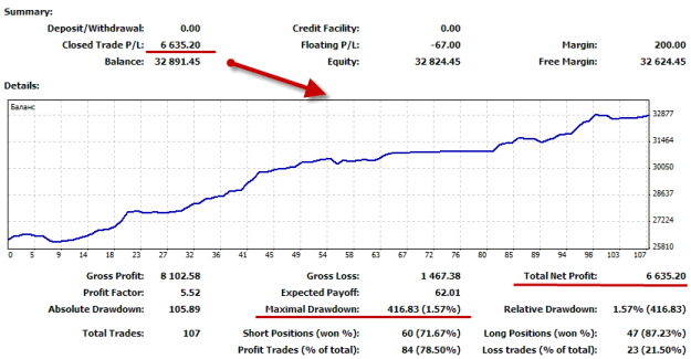 График прибыльности советника