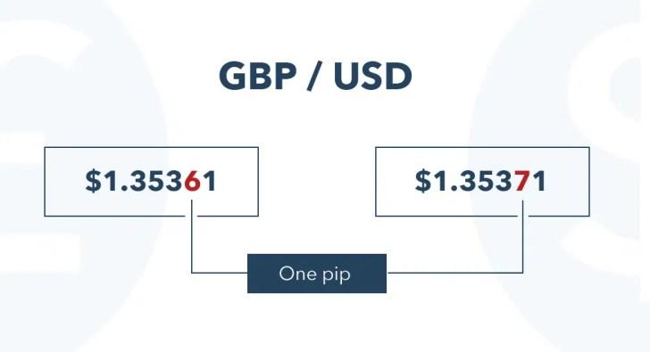 تداول العملات GBP - USD
