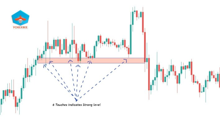 Trader strategy