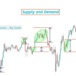 Supply and Demand Forex