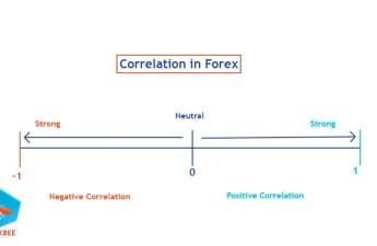 correlation in forex