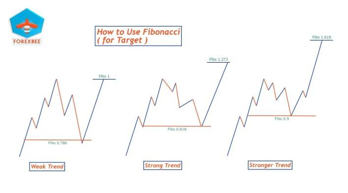 fibonacci with supply and demand