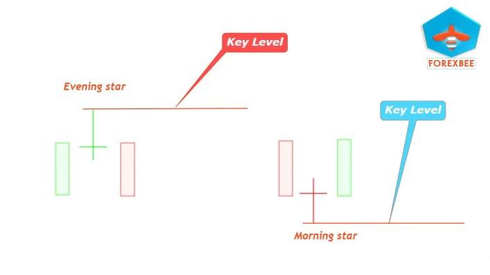 Key levels forex