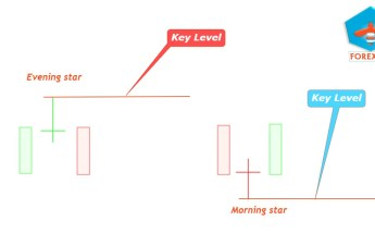 Key levels forex