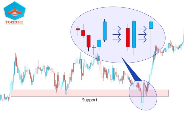 how to read candlesticks forex