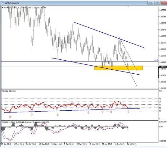 Eurusd Technical analysis-Eurusd Price Prediction