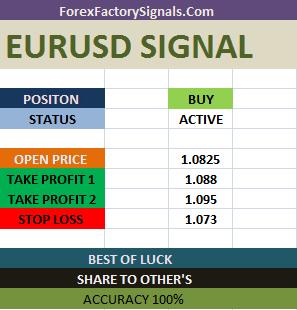 Euro usd-Eurusd signal- Eurusd forecast-Eurusd forecast today