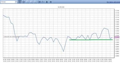 Gráfico Forex con soportes