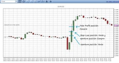 Gráfico de trading EUR/USD