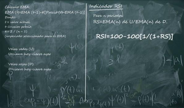 Pizarra cálculo indicador RSI