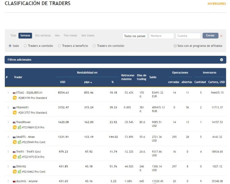 Clasificación semanal de Traders Copy Trading