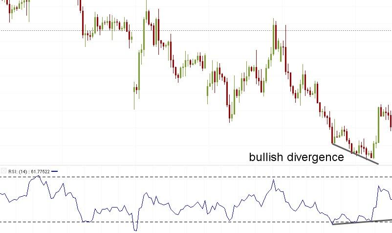 divergences 1