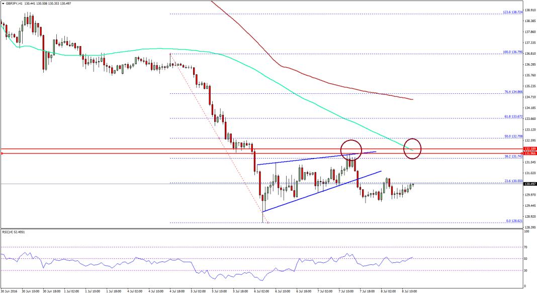 GBP/JPY Price Analysis