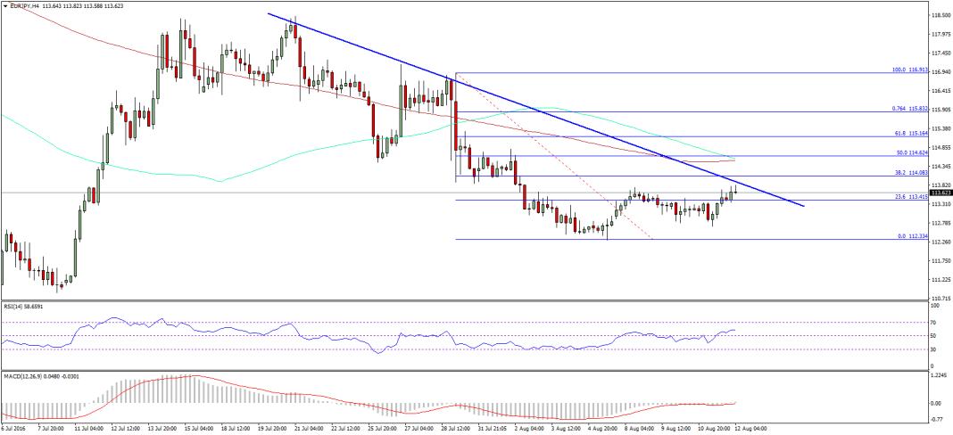 EUR/JPY Pair Analysis Euro