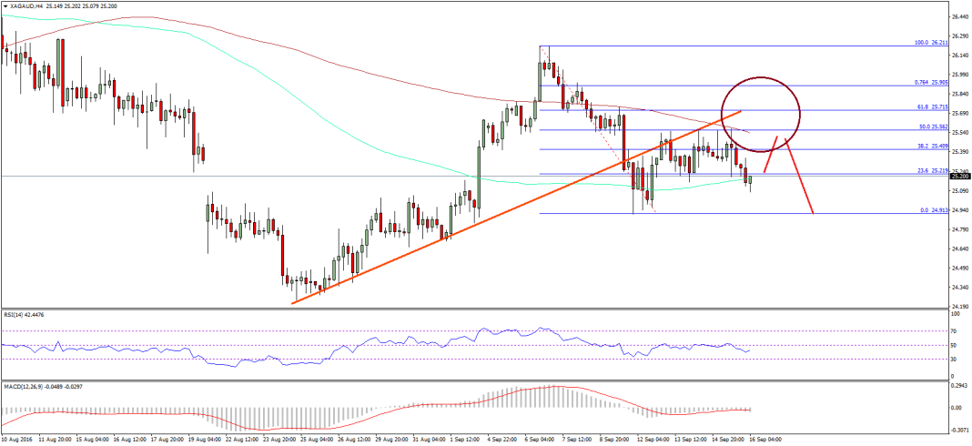 Silver Price Technical Analysis
