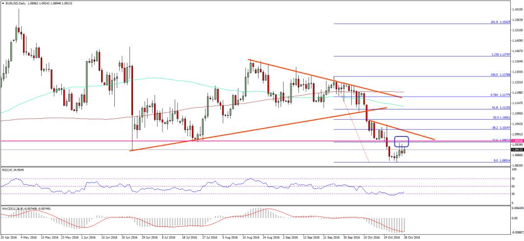 Euro EUR/USD Technical Analysis